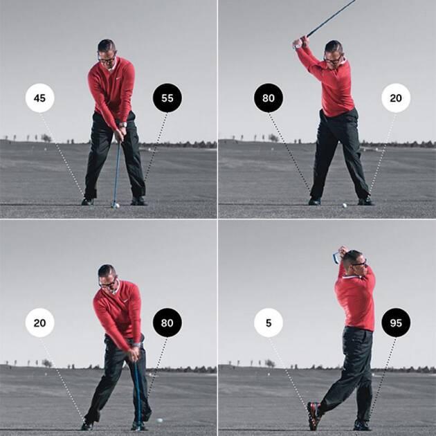 飛ばしの秘訣2.体重移動を上手く行うことで飛距離アップ!