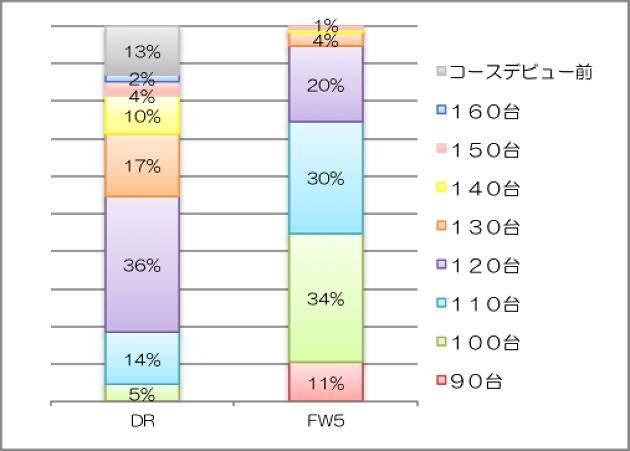 スコア別にドライバー/FW5を選ぶ人を徹底比較!