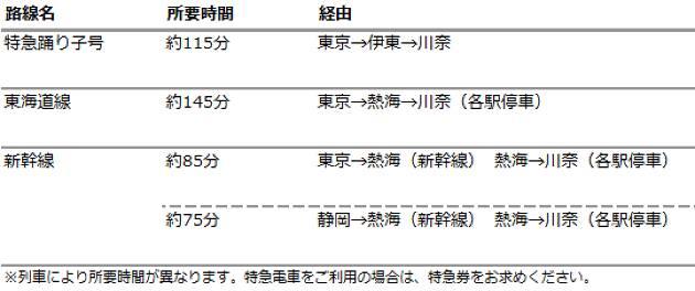 伊豆急行「川奈」駅からギャラリーバス利用が便利です!