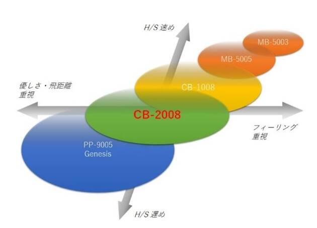 CB-2008のターゲットはGridge読者!!