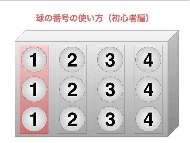 暫定球を打つ時に、前後の球の番号が同じだと困るからです