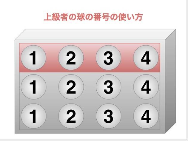 上級者は球はいったん全部中箱から出して、番号順に並べ直します