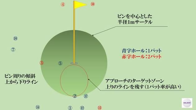 ボールの場所を記録し、そのブレ原因を考え対策を打つ