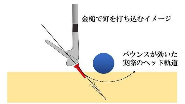 バンカーショットは基本的に手打ち。金槌で釘を打ち込むように手首と腕だけを使う