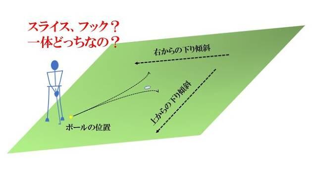 傾斜が混ざった平面のライン読みは?