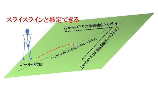 グリーンの傾斜強度の「ベクトル和」の方向からストレートラインを推定する