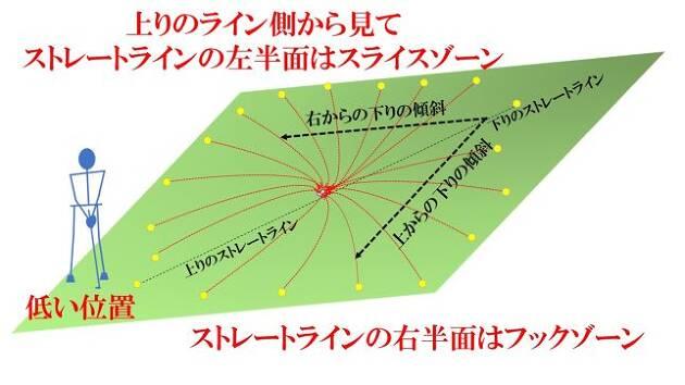 上りのストレートライン側から見て、左半面はスライスゾーン、右半面はフックゾーン