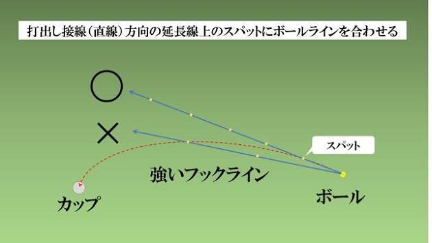 ボールの打ち出し方向の延長線上にスパットを見つけ、そのスパットにボールラインを合わせる