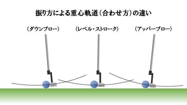 どんな振り方でも重心位置が合っていれば転がりは良くなる