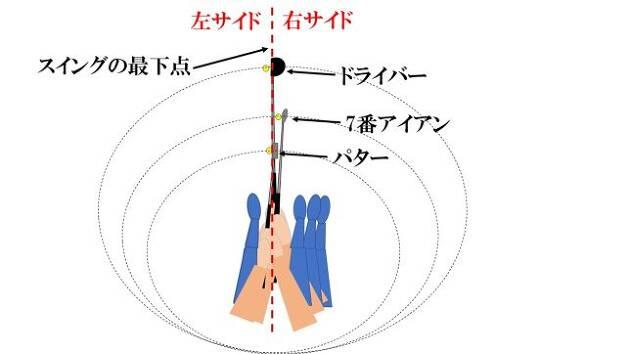スイングの最下点を境にして右サイド、中央、左サイドに分ける