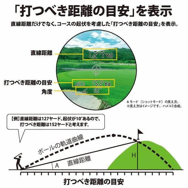 直線距離に加え、高低差をふまえた打つべき距離の目安、角度、高さ、2点間距離を計測できます。