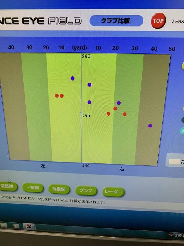 こちらが5球ずつ計測したデータです!!