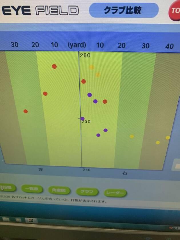 5球ずつの試打計測データです!!