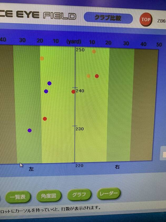 3球ずつの試打計測データの分布図です!!