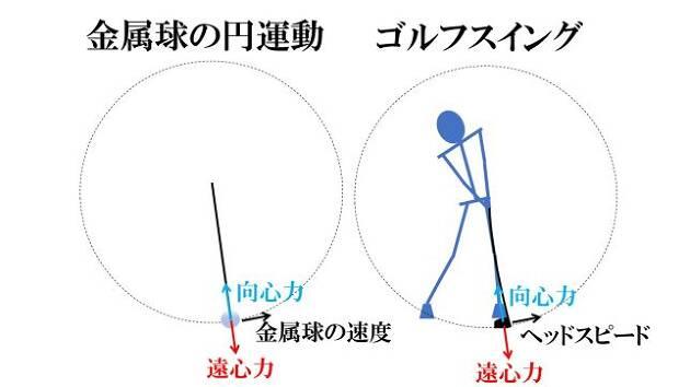 インパクト前後でクラブヘッドには強い遠心力(向心力)が働いています