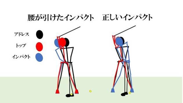 """テイクバックで""""身体の重心""""が右に移動すると、体がスウェイし、ダウンスイングで腰が引けやすい"""