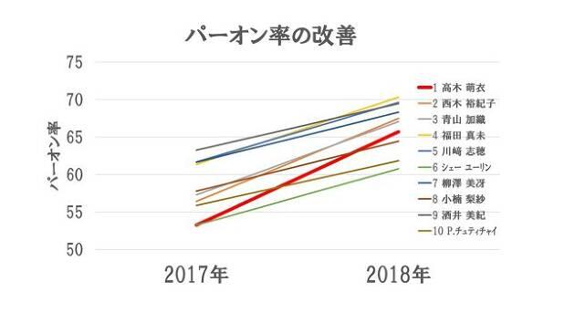 2017年から2018年にかけてスタッツの改善が著しい選手