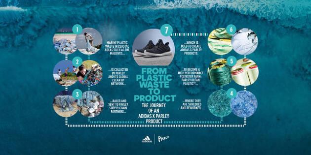 プラスチック廃棄物からできた疎水性が高い繊維を採用!