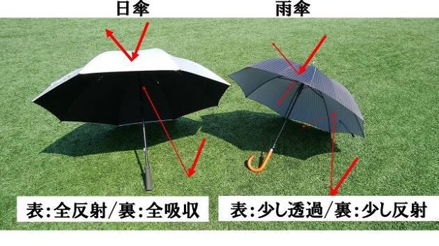 日傘の表面は全反射、裏側は全吸収タイプが良い