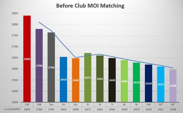ほとんどの場合、クラブMOIが原因。