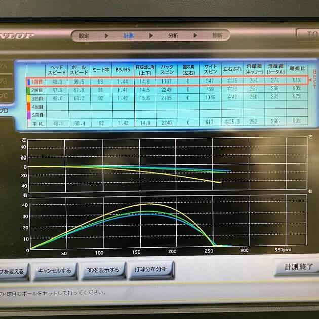 「SIM MAX」ドライバー試打データ