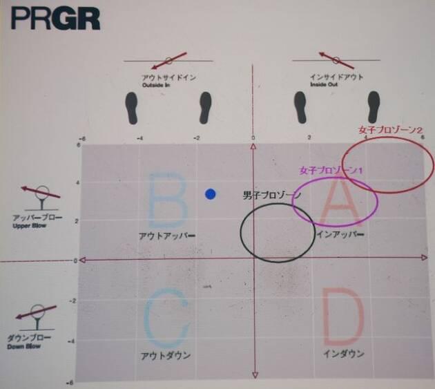 スイング解析で分かったライターとやのスイングとゾーン!?