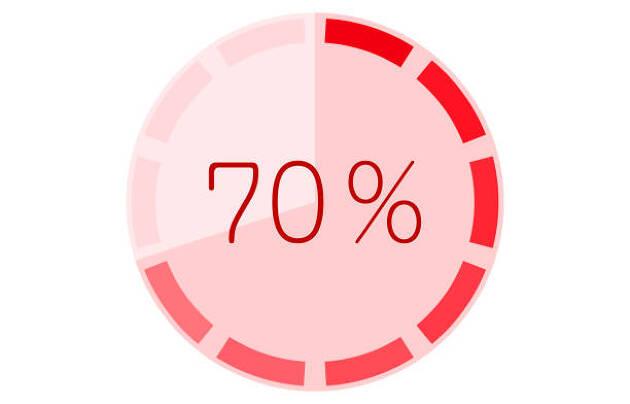 ゴルフの70%は120ヤード以内! だからこそショートコース