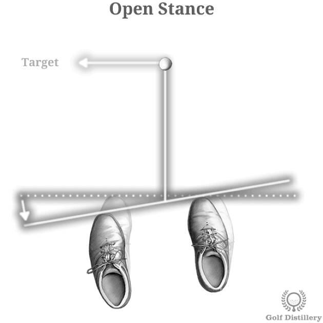 ポイント①オープンスタンス